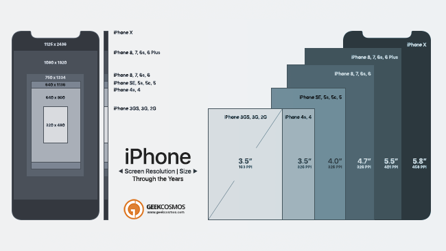 iphone screen resolution iphone x to 2g screen size amp resolution compared infographic 12289