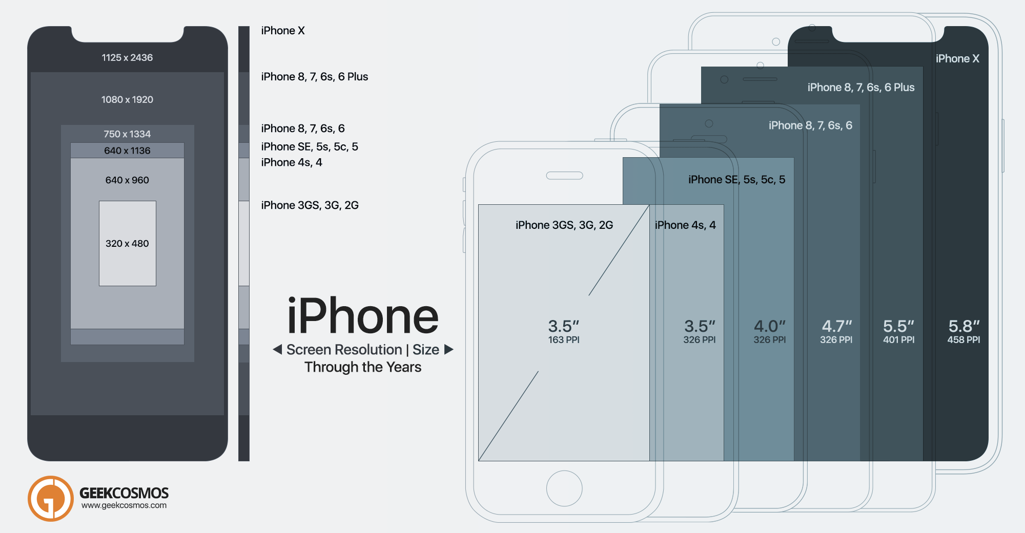 iphone screen size iphone x to 2g screen size amp resolution compared infographic 12292